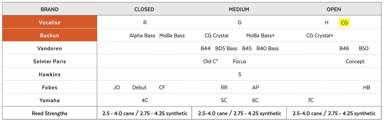 Vocalise CG Bass Clarinet Comparison Chart